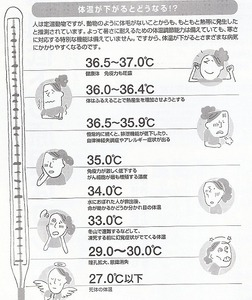 ガン低体温